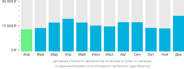 Динамика стоимости авиабилетов из Москвы в Тулон по месяцам