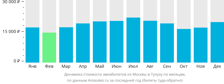 Динамика стоимости авиабилетов из Москвы в Тулузу по месяцам