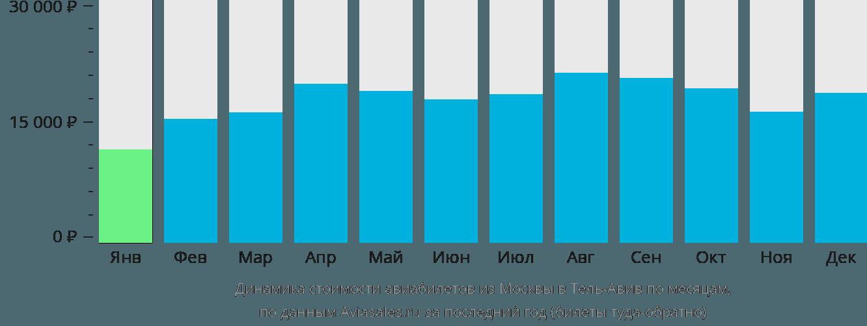 Динамика стоимости авиабилетов из Москвы в Тель-Авив по месяцам