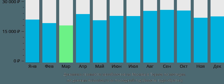 Динамика стоимости авиабилетов из Москвы в Термез по месяцам