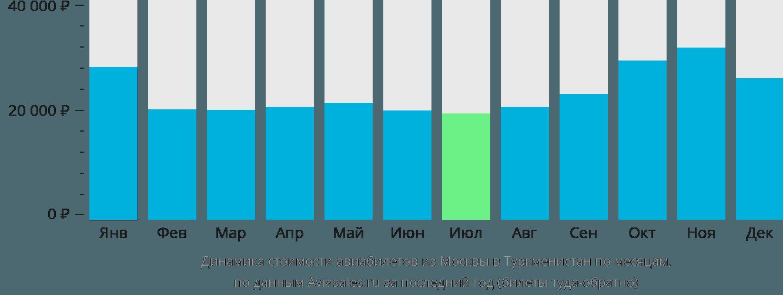 Динамика стоимости авиабилетов из Москвы в Туркменистан по месяцам