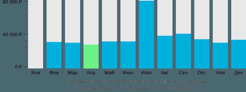 Динамика стоимости авиабилетов из Москвы в Цзинань по месяцам