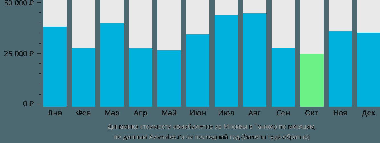 Динамика стоимости авиабилетов из Москвы в Танжер по месяцам