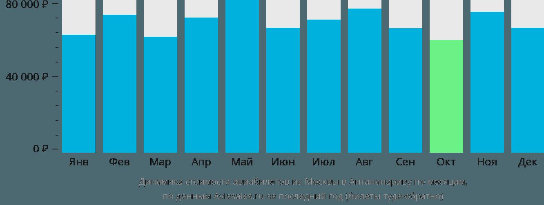Динамика стоимости авиабилетов из Москвы в Антананариву по месяцам