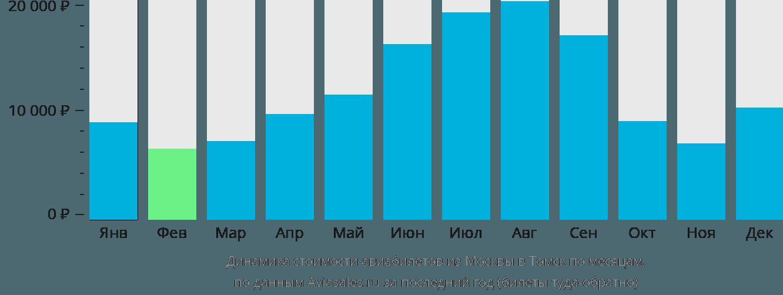 Динамика стоимости авиабилетов из Москвы в Томск по месяцам