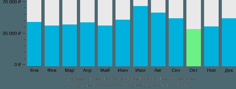 Динамика стоимости авиабилетов из Москвы в Тампу по месяцам