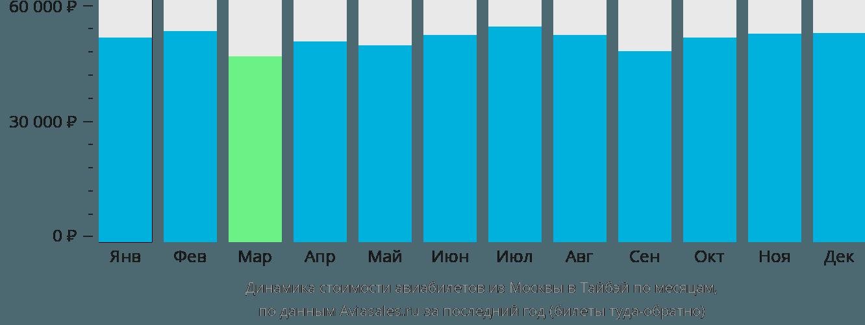 Динамика стоимости авиабилетов из Москвы в Тайбэй по месяцам