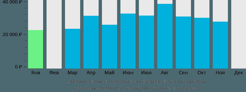 Динамика стоимости авиабилетов из Москвы в Трапани по месяцам