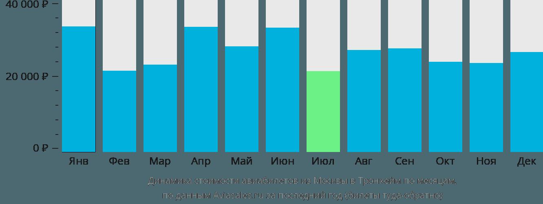 Динамика стоимости авиабилетов из Москвы в Тронхейм по месяцам