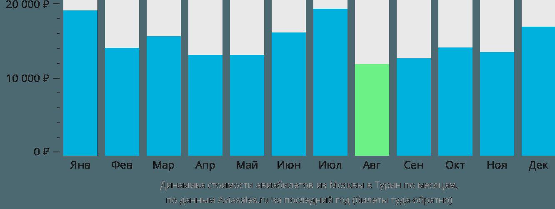Динамика стоимости авиабилетов из Москвы в Турин по месяцам