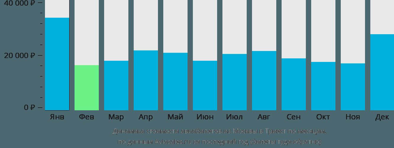 Динамика стоимости авиабилетов из Москвы в Триест по месяцам