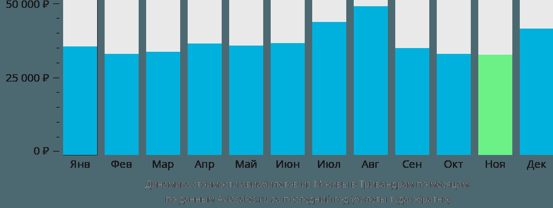 Динамика стоимости авиабилетов из Москвы в Тривандрам по месяцам