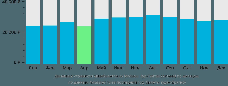 Динамика стоимости авиабилетов из Москвы в Нур-Султан (Астана) по месяцам