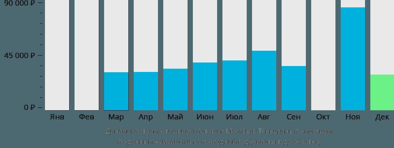 Динамика стоимости авиабилетов из Москвы в Тяньцзинь по месяцам