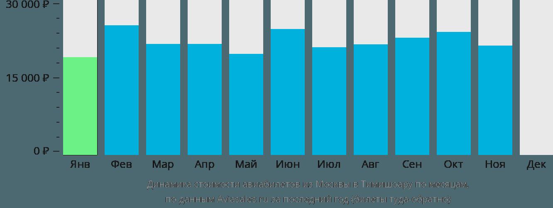 Динамика стоимости авиабилетов из Москвы в Тимишоару по месяцам
