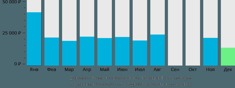 Динамика стоимости авиабилетов из Москвы в Тур по месяцам