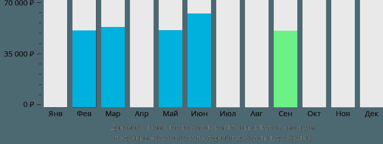 Динамика стоимости авиабилетов из Москвы в Талсу по месяцам