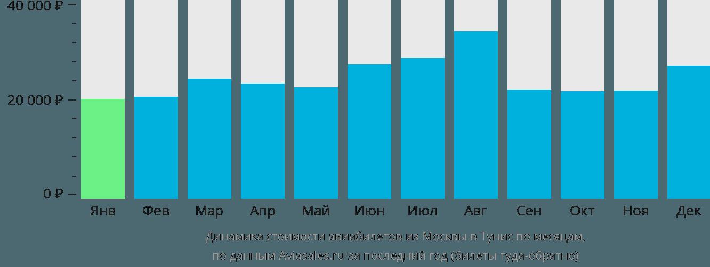 Динамика стоимости авиабилетов из Москвы в Тунис по месяцам