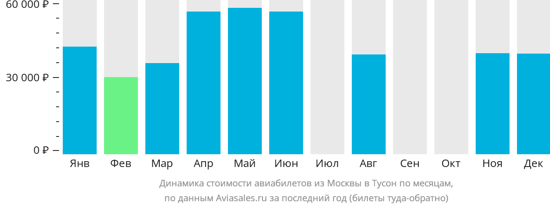 Динамика стоимости авиабилетов из Москвы в Тусон по месяцам