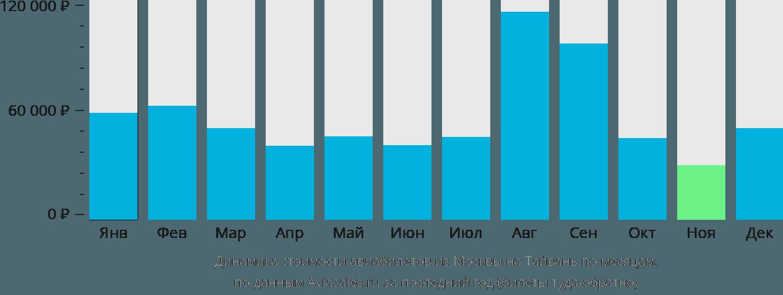 Динамика стоимости авиабилетов из Москвы на Тайвань по месяцам