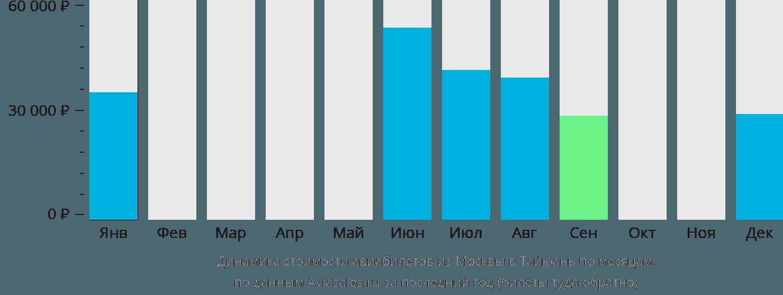 Динамика стоимости авиабилетов из Москвы в Тайюань по месяцам