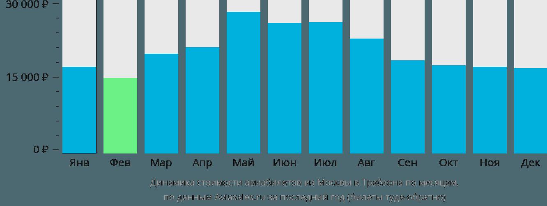Динамика стоимости авиабилетов из Москвы в Трабзона по месяцам