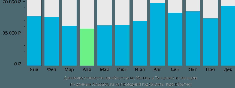 Динамика стоимости авиабилетов из Москвы в Танзанию по месяцам