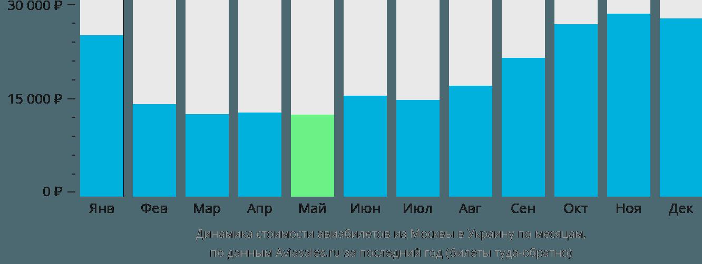Динамика стоимости авиабилетов из Москвы в Украину по месяцам