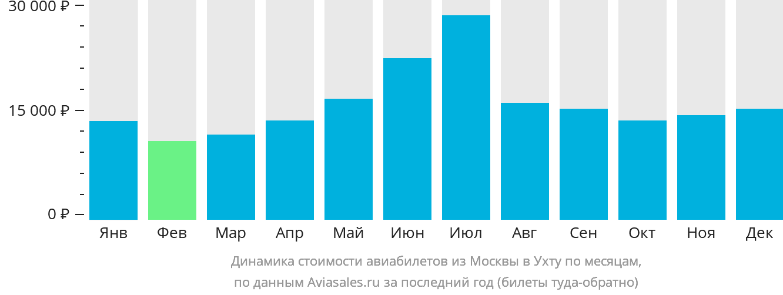 Динамика стоимости авиабилетов из Москвы в Ухту по месяцам