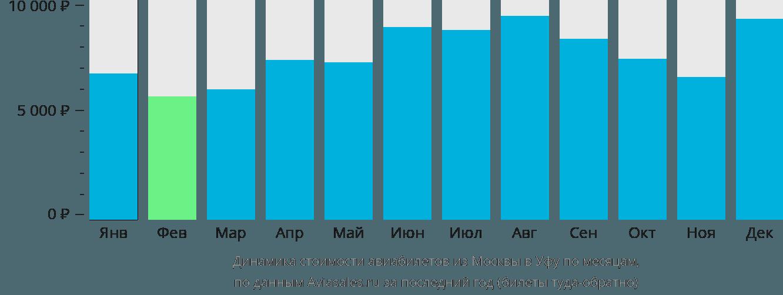 Динамика стоимости авиабилетов из Москвы в Уфу по месяцам
