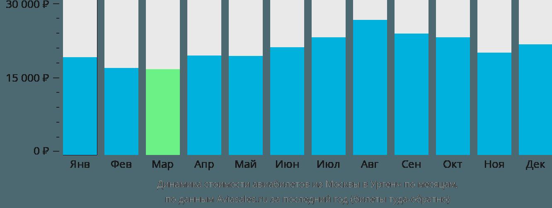 Динамика стоимости авиабилетов из Москвы в Ургенч по месяцам