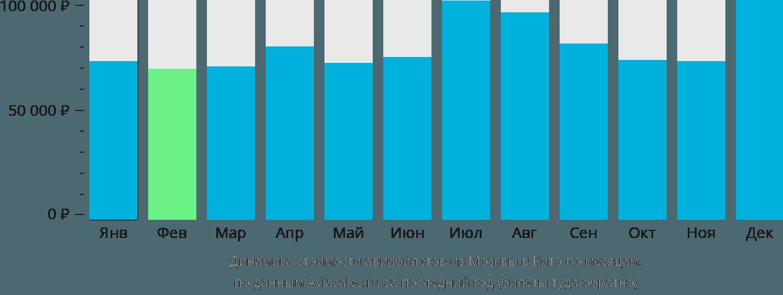 Динамика стоимости авиабилетов из Москвы в Кито по месяцам