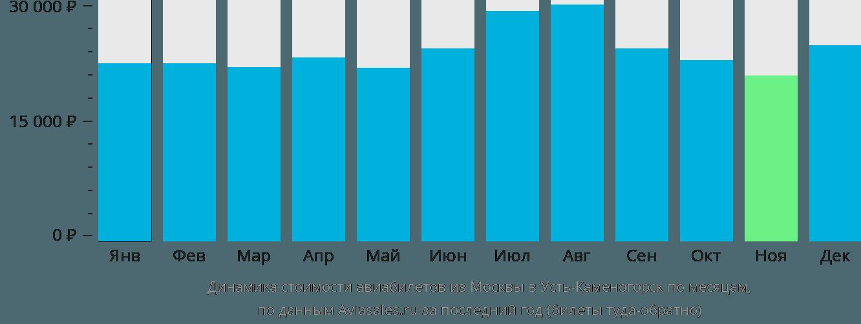 Динамика стоимости авиабилетов из Москвы в Усть-Каменогорск по месяцам
