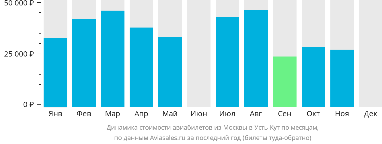 Динамика стоимости авиабилетов из Москвы в Усть-Кут по месяцам