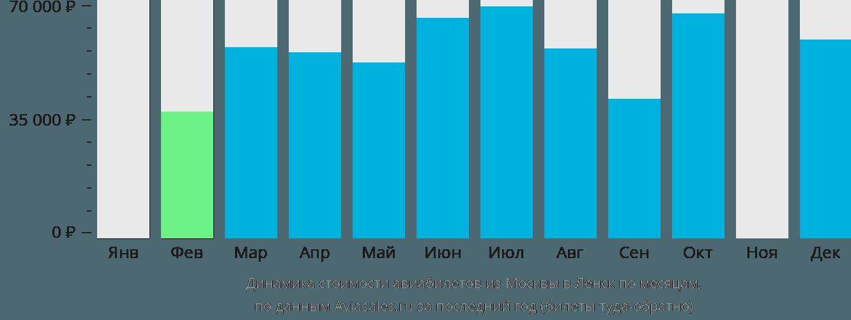 Динамика стоимости авиабилетов из Москвы в Ленск по месяцам