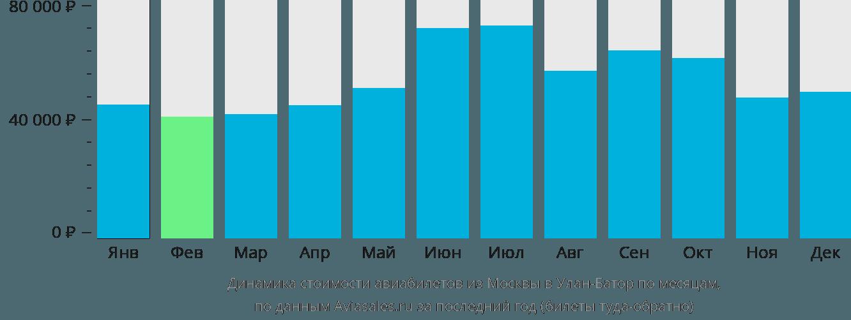 Динамика стоимости авиабилетов из Москвы в Улан-Батор по месяцам