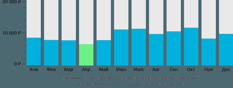 Динамика стоимости авиабилетов из Москвы в Ульяновск по месяцам