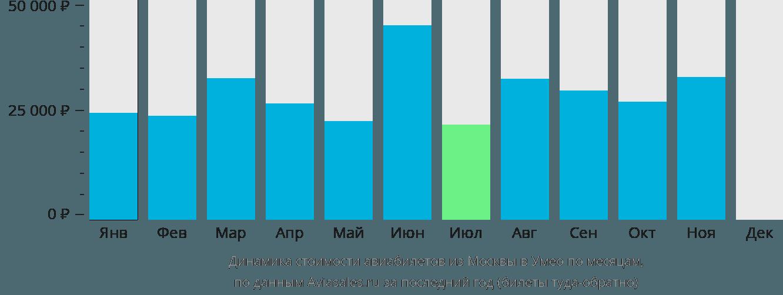Динамика стоимости авиабилетов из Москвы в Умео по месяцам