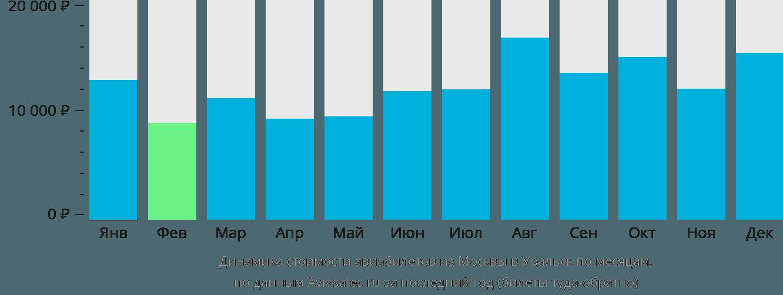 Динамика стоимости авиабилетов из Москвы в Уральск по месяцам
