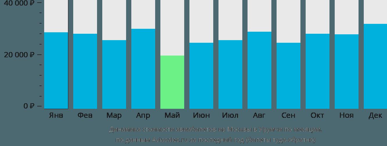Динамика стоимости авиабилетов из Москвы в Урумчи по месяцам