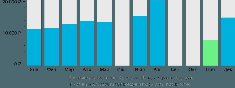 Динамика стоимости авиабилетов из Москвы в Урая по месяцам