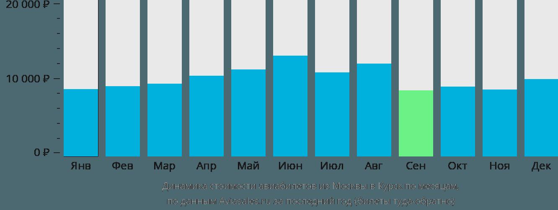 Динамика стоимости авиабилетов из Москвы в Курск по месяцам