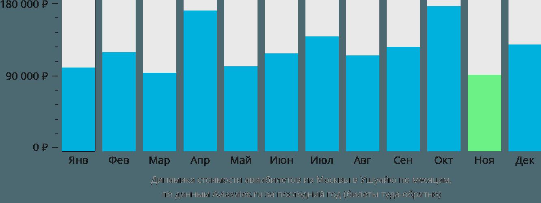 Динамика стоимости авиабилетов из Москвы в Ушуайю по месяцам