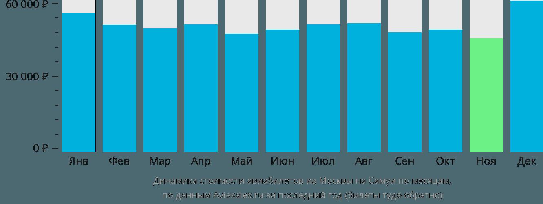 Динамика стоимости авиабилетов из Москвы на Самуи по месяцам