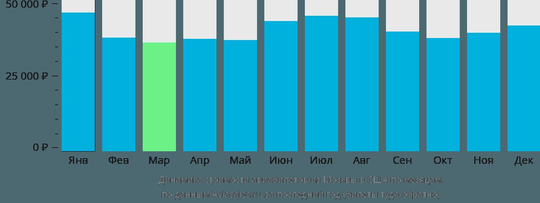 Динамика стоимости авиабилетов из Москвы в США по месяцам