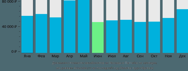 Динамика стоимости авиабилетов из Москвы в Паттайю по месяцам