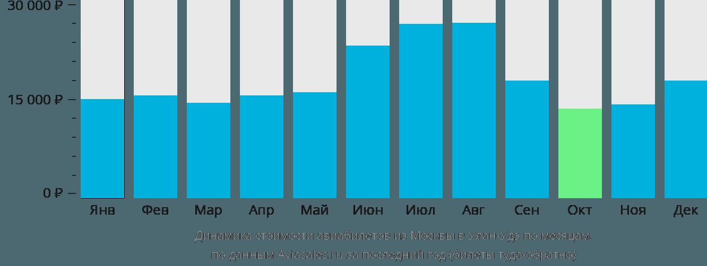 Динамика стоимости авиабилетов из Москвы в Улан-Удэ по месяцам