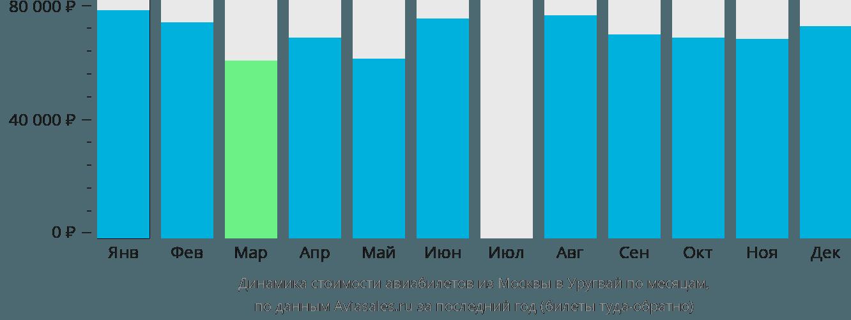 Динамика стоимости авиабилетов из Москвы в Уругвай по месяцам