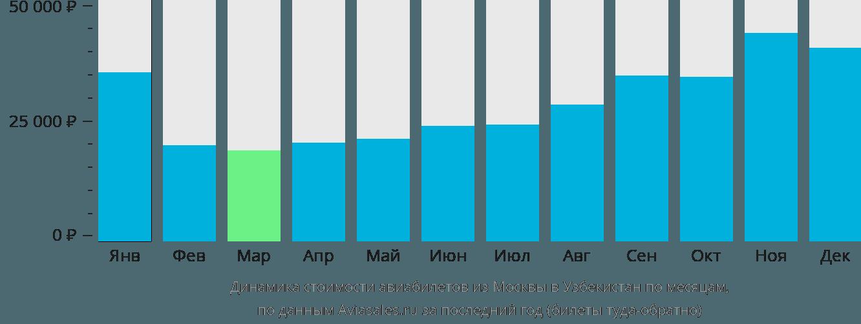 Динамика стоимости авиабилетов из Москвы в Узбекистан по месяцам