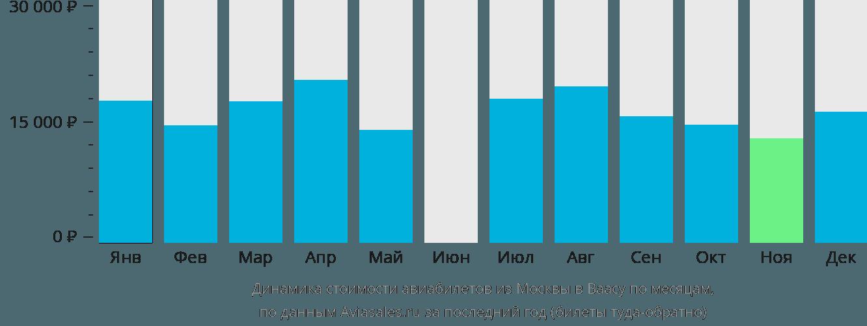 Динамика стоимости авиабилетов из Москвы в Ваасу по месяцам